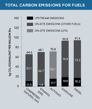 Source: *EPA 2009, The Greenhouse Gases, Regulated Emissions, and Energy Use in Transportation (GREET) Model Version 1.8c 2009. Argonne National Laboratory, Center for Transportation Research. UChicago Argonne, LLC.